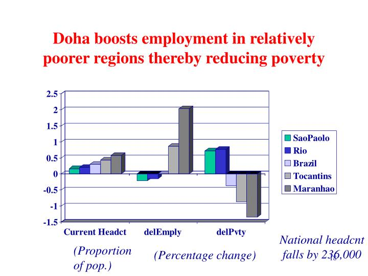Doha boosts employment in relatively poorer regions thereby reducing poverty