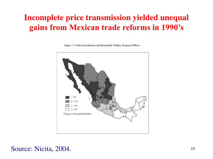 Incomplete price transmission yielded unequal gains from Mexican trade reforms in 1990's