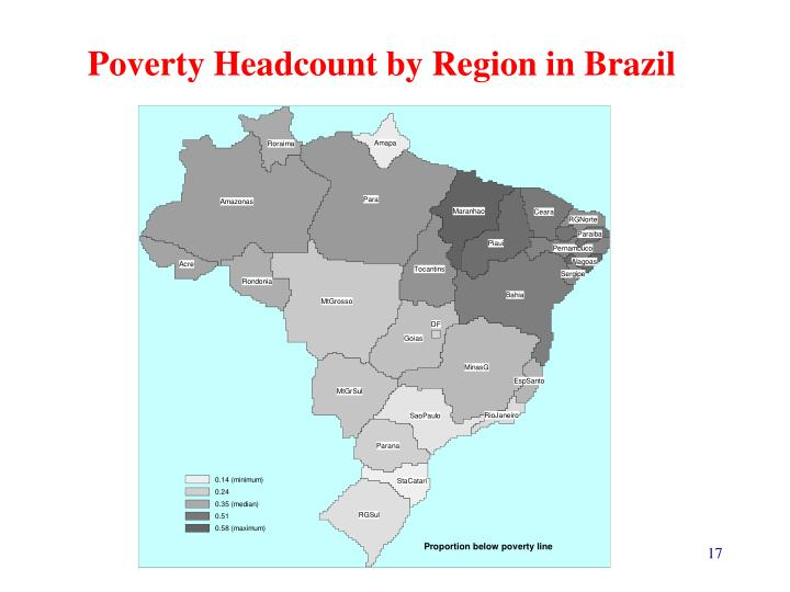 Poverty Headcount by Region in Brazil