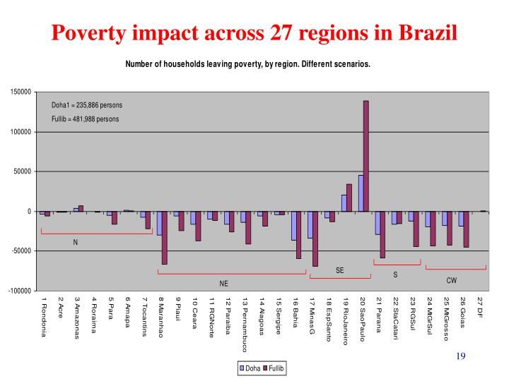 Poverty impact across 27 regions in Brazil