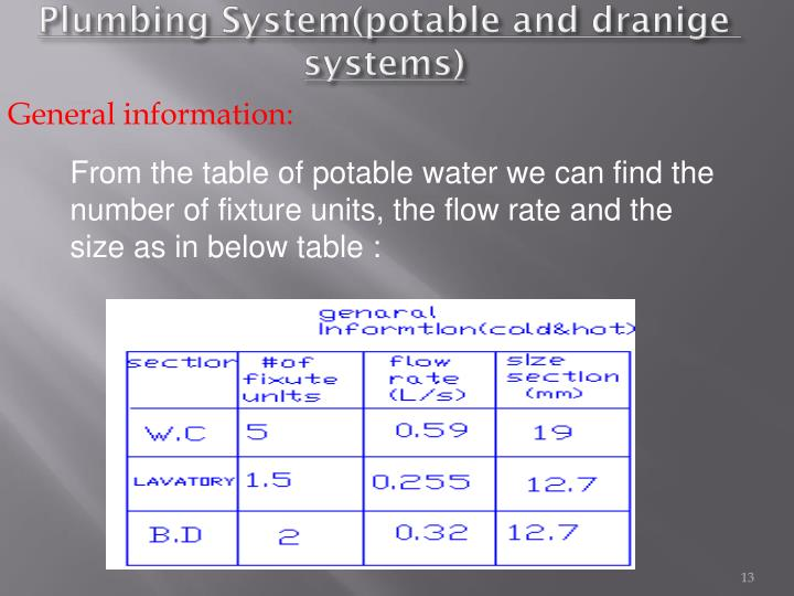 Plumbing System(potable and