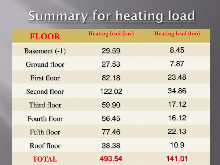 Summary for heating load