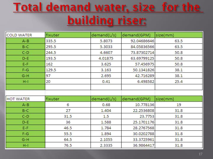 Total demand water, size  for the building riser: