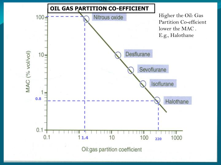 OIL GAS PARTITION CO-EFFICIENT