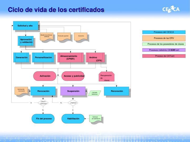 Ciclo de vida de los certificados