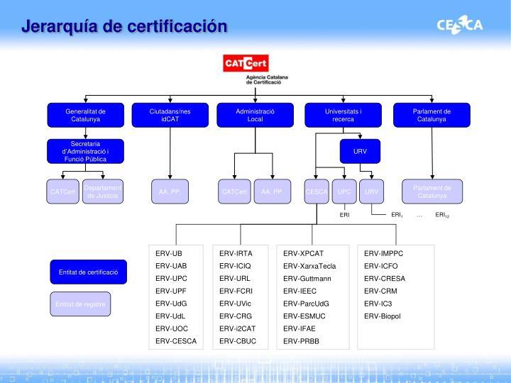Jerarquía de certificación