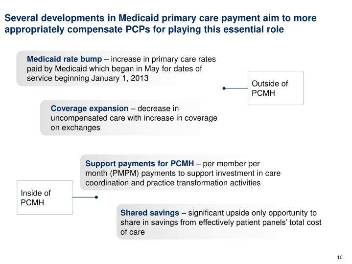 Several developments in Medicaid primary care payment aim to more appropriately compensate PCPs for playing this essential role