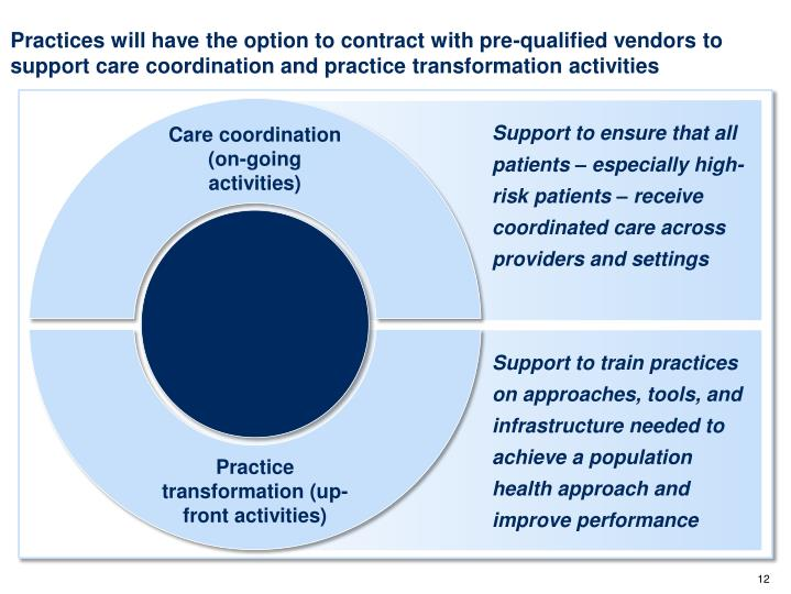 Practices will have the option to contract with pre-qualified vendors to support