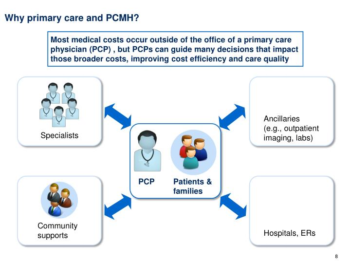 Why primary care and