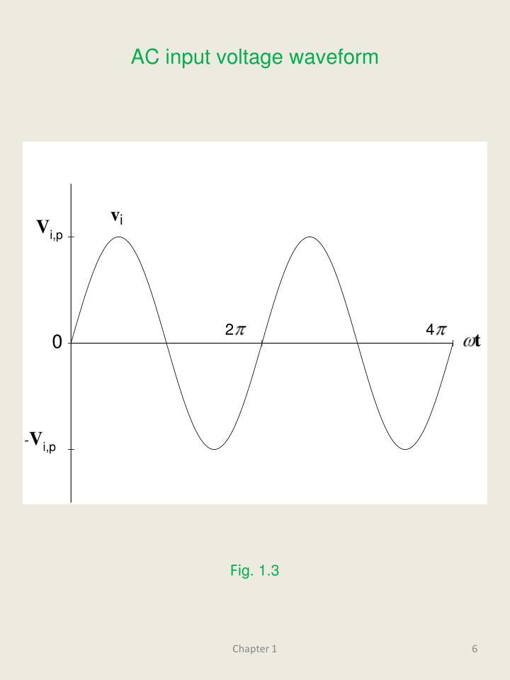 AC input voltage waveform