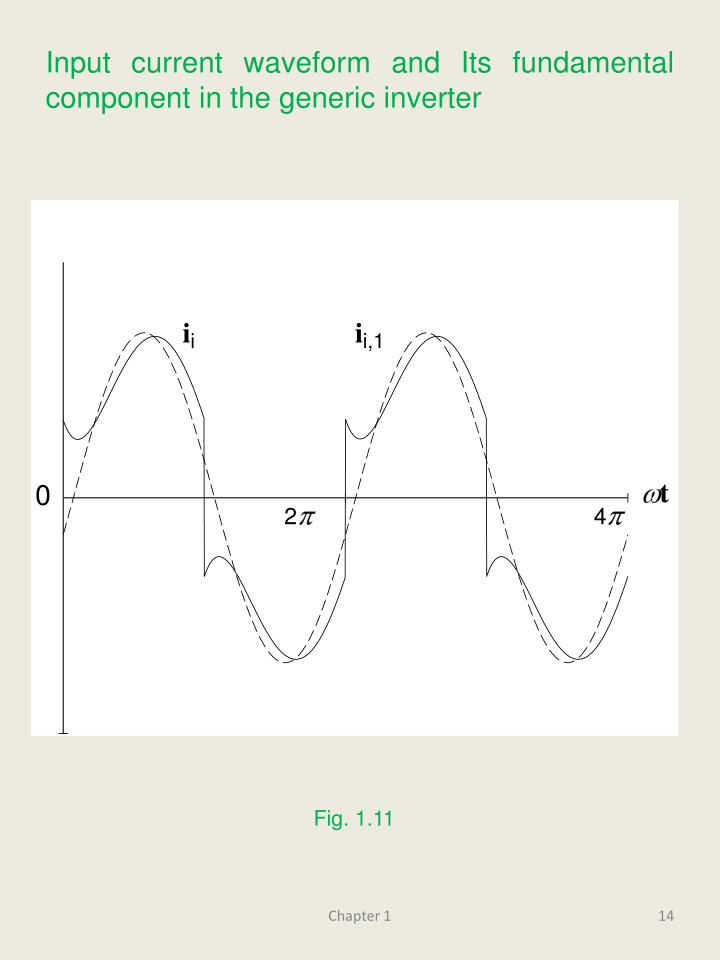 Input current waveform and Its fundamental component in the generic inverter