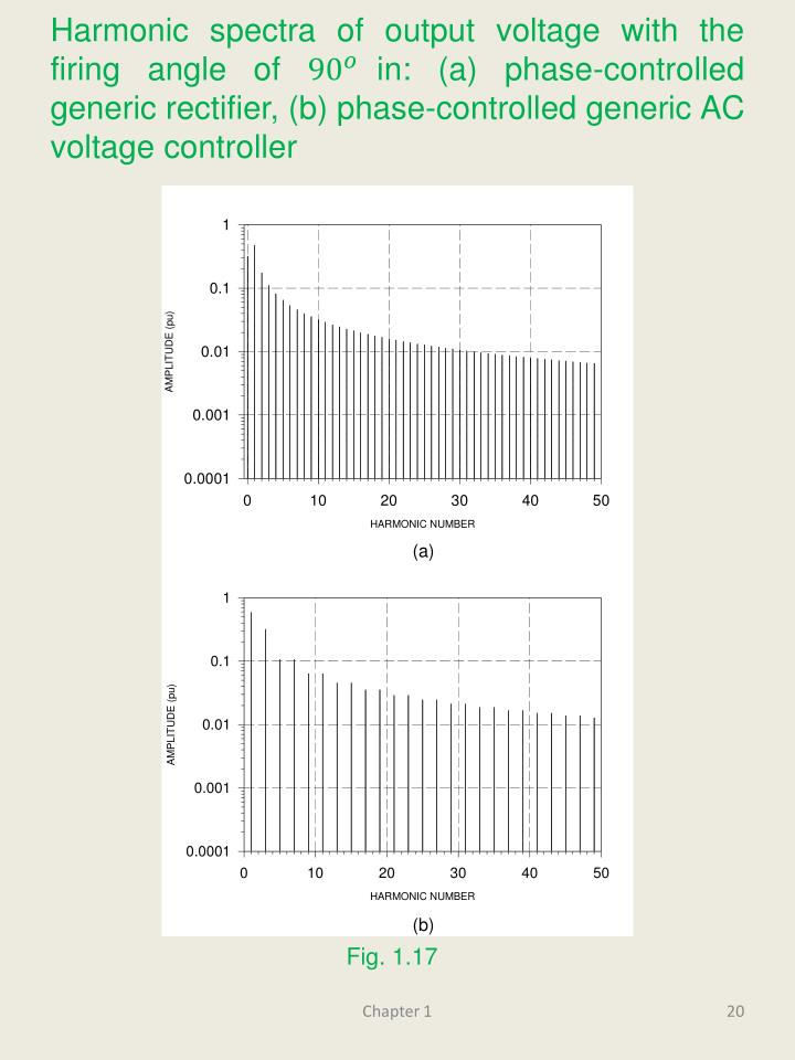 Harmonic spectra of output voltage with the firing angle of