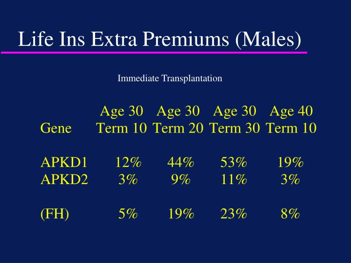 Life Ins Extra Premiums (Males)