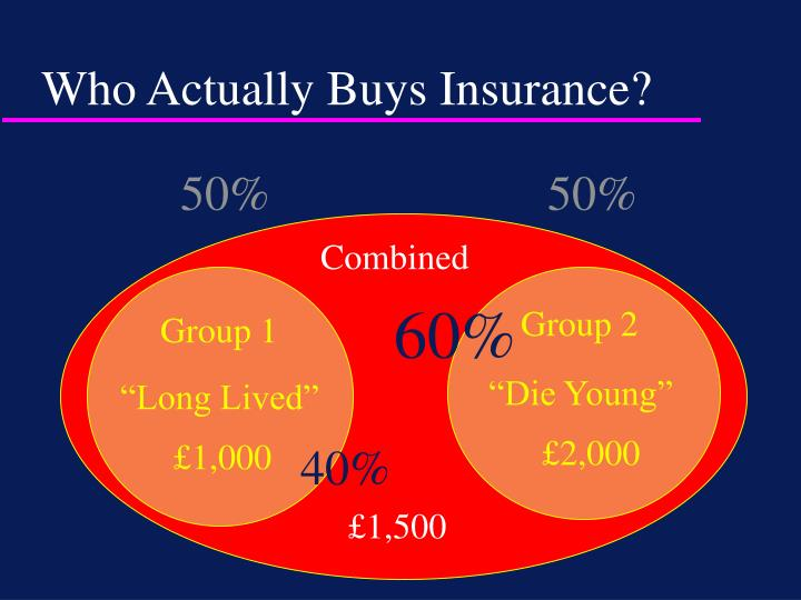 Who Actually Buys Insurance?