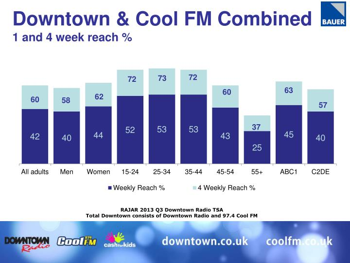 Downtown & Cool FM Combined