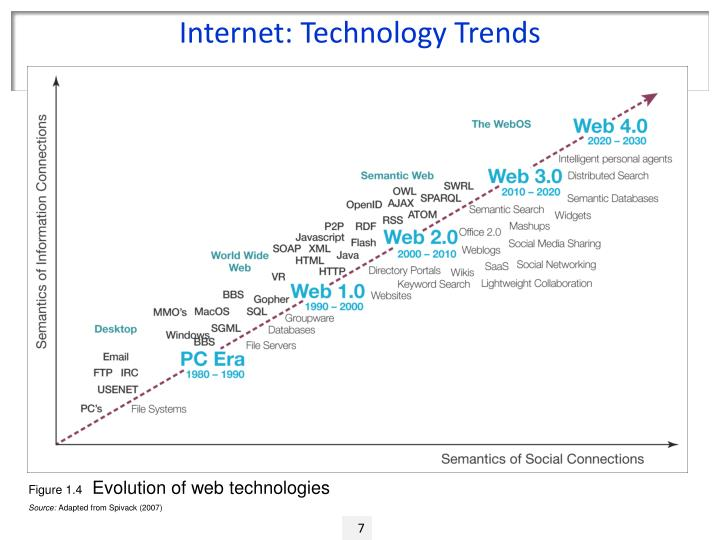 Internet: Technology Trends