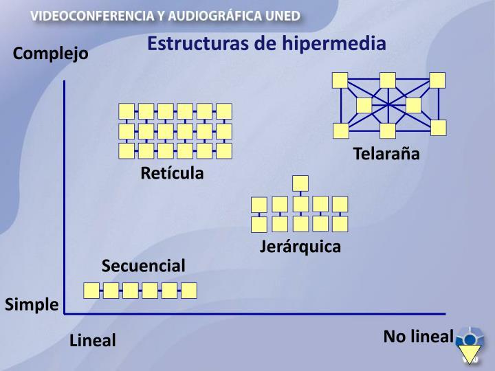 Estructuras de hipermedia