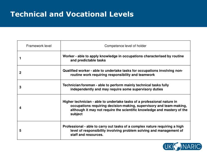 Technical and Vocational Levels