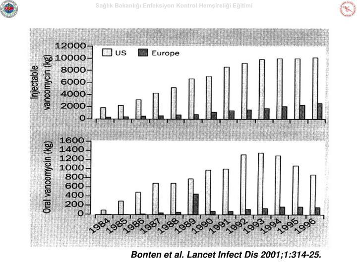 Bonten et al. Lancet Infect Dis 2001;1:314-25.