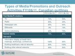 types of media promotions and outreach activities fy10 11 canadian quitlines