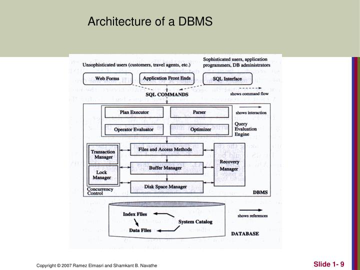 Architecture of a DBMS