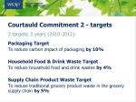 courtauld commitment 2 targets
