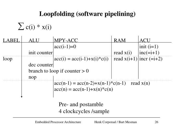 Loopfolding (software pipelining)