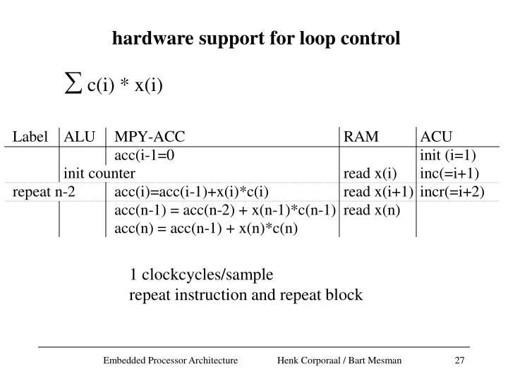 hardware support for loop control