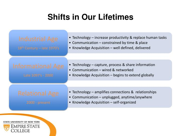 Shifts in Our Lifetimes