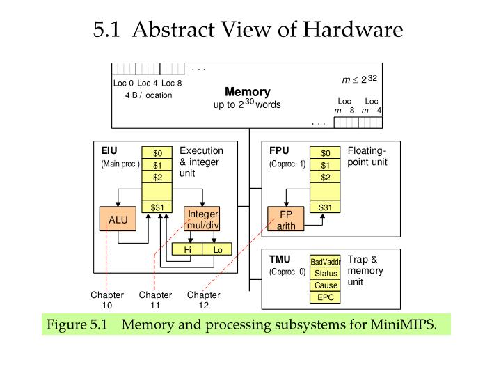 5.1  Abstract View of Hardware