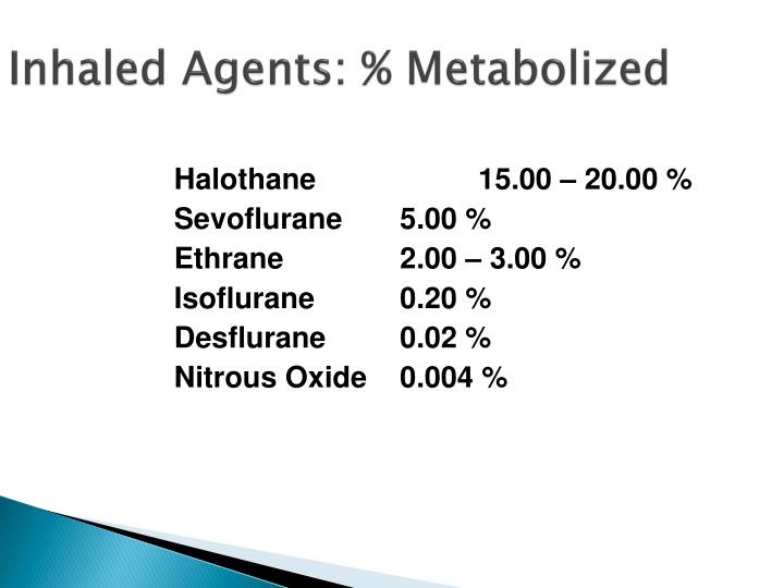 Inhaled Agents: % Metabolized