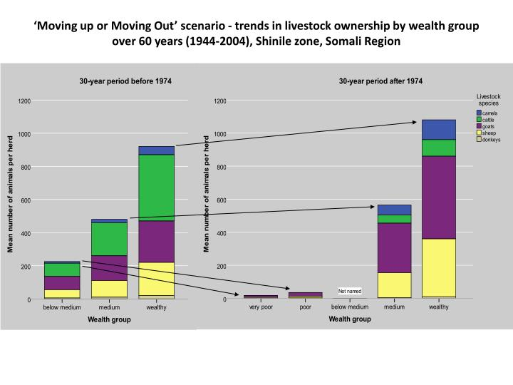 'Moving up or Moving Out' scenario - trends in livestock ownership by wealth group over 60 years (1944-2004),
