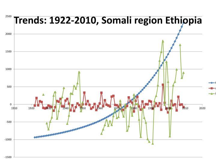Trends: 1922-2010, Somali region Ethiopia