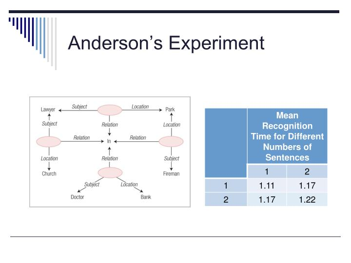 Anderson's Experiment