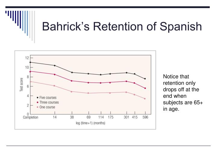 Bahrick's Retention of Spanish