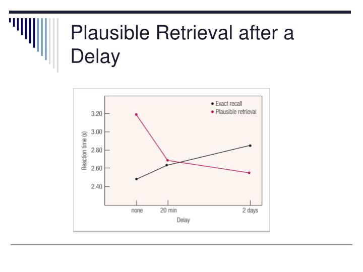 Plausible Retrieval after a Delay