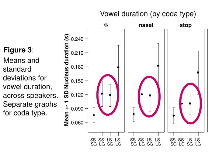 Vowel duration (by coda type)