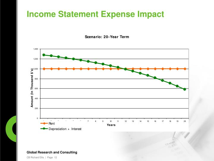 Income Statement Expense Impact