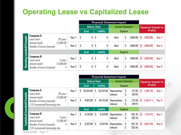 Operating Lease vs Capitalized Lease