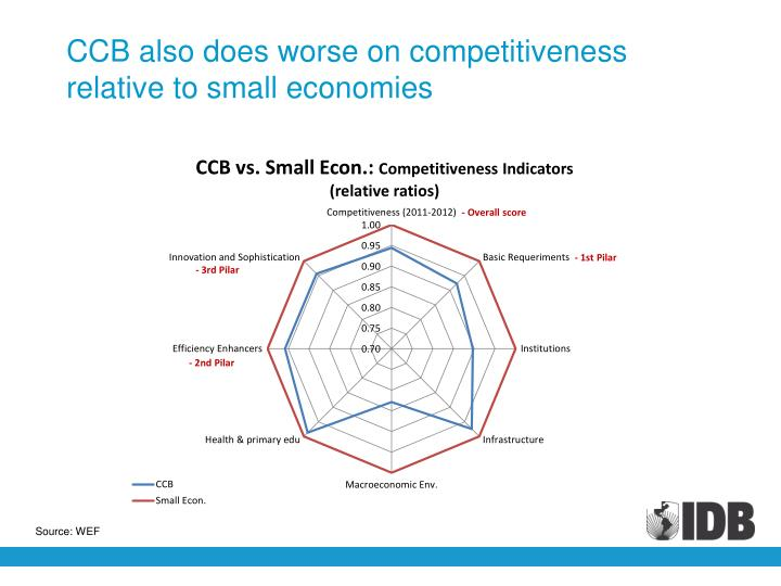 CCB also does worse on competitiveness relative to small economies