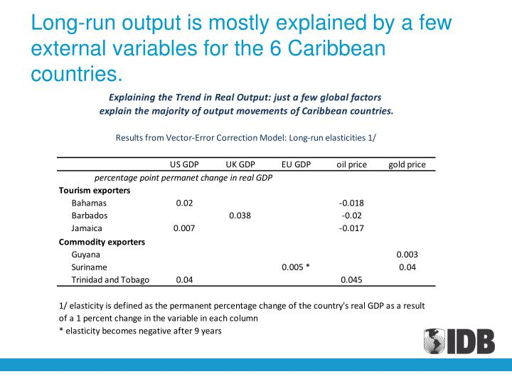Long-run output is mostly explained by a few external variables for the 6 Caribbean countries.