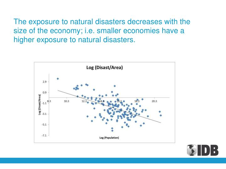 The exposure to natural disasters decreases with the size of the economy; i.e. smaller economies have a higher exposure to natural disasters.