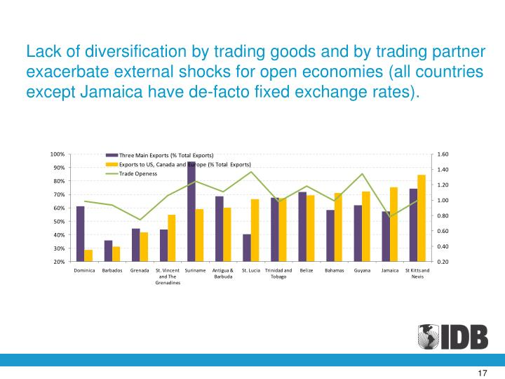 Lack of diversification by trading goods and by trading partner exacerbate external shocks for open economies (all countries except Jamaica have de-facto fixed exchange rates).