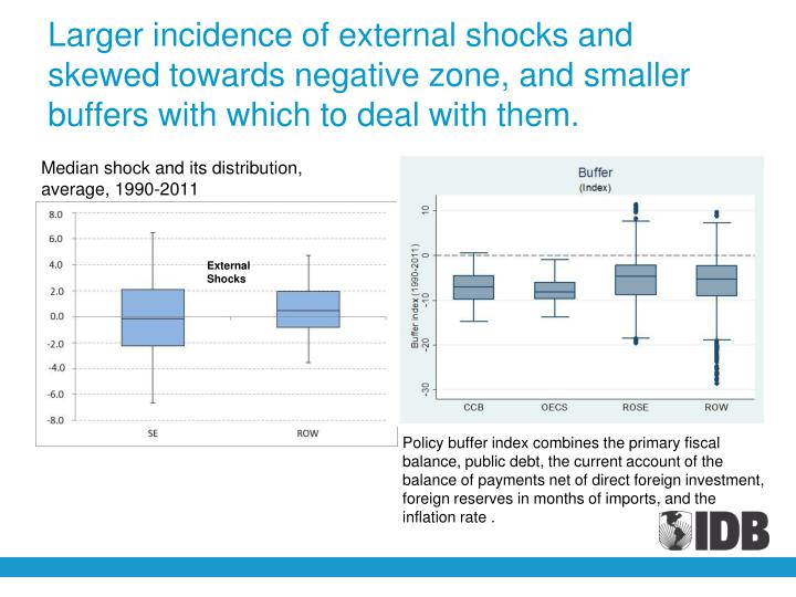 Larger incidence of external shocks and skewed towards negative zone, and smaller buffers with which to deal with them.