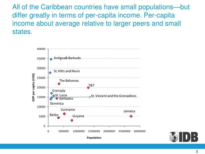 All of the Caribbean countries have small populations—but differ greatly in terms of per-capita in...