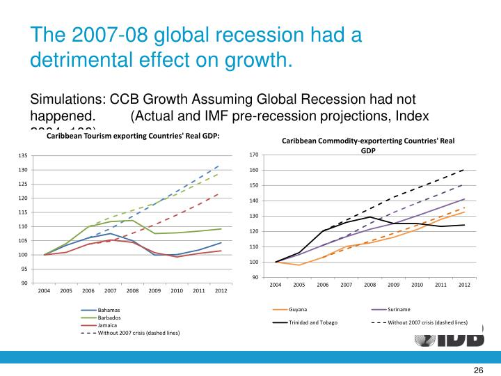 The 2007-08 global recession had a detrimental effect on growth.