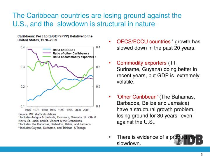 The Caribbean countries are losing ground against the U.S., and the  slowdown is structural in nature