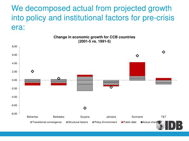 We decomposed actual from projected growth into policy and institutional factors for pre-crisis era: