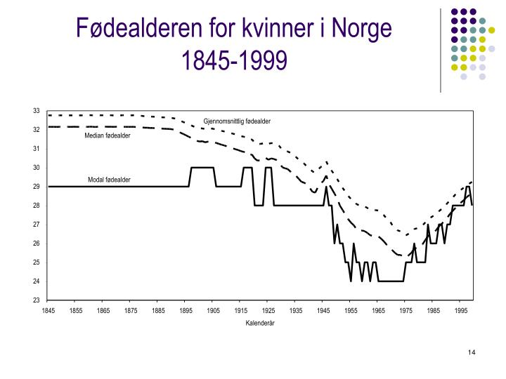 Fødealderen for kvinner i Norge