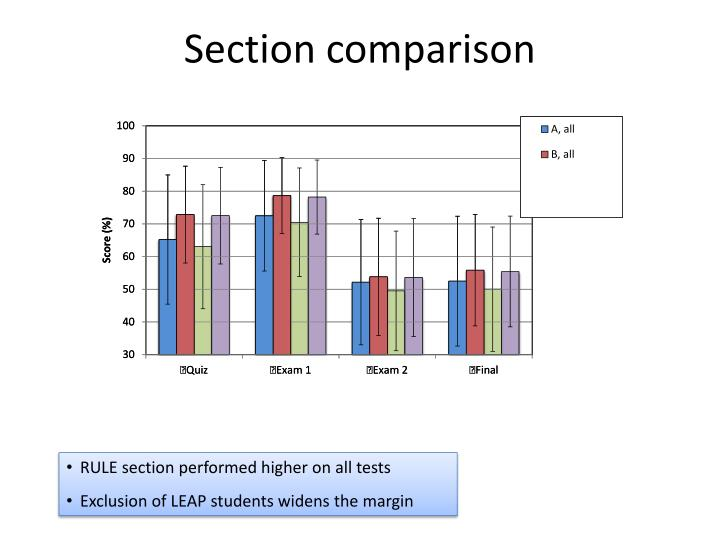 Section comparison